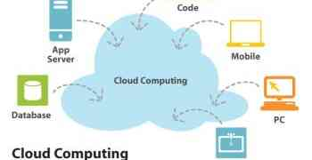 Cloud computing: hoe doe je dat (1)